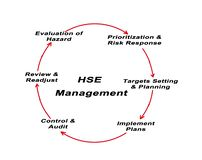 HSE Management. Health and Safety Executive Management Royalty Free Stock Images