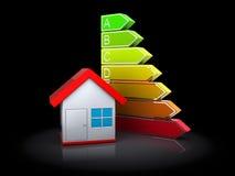 Huis en energieniveaus Stock Foto's