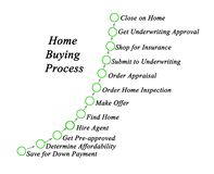 Huis het kopen proces royalty-vrije illustratie