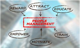 Human management Stock Image