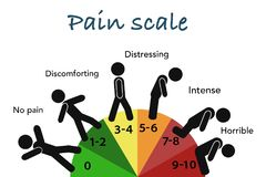 Human pain scale. On this picture you can see some human pain scale poster. You can use this picture for all your needs Stock Images