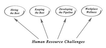 Human Resource Challenges. Diagram of Human Resource Challenges Stock Photo