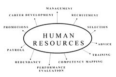 Human resources. Some possible topics about Human Resources Royalty Free Stock Images
