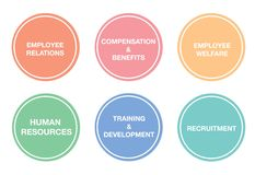 Human Resources Departments Royalty Free Stock Images