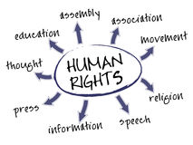 Human rights chart. Human rights mind map with legal concept words royalty free illustration