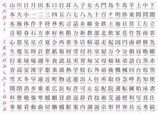 Hundreds of Kanji. With English Translations Stock Photos