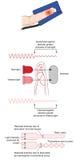 Hur en pulsoximeter fungerar Royaltyfria Foton