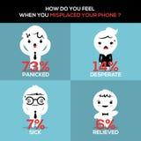 Hur kände sig du när du felplacerade din telefon? vektor illustrationer