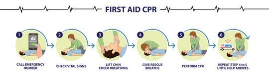Hur man utför tillvägagångssätt för CPR för nöd- första hjälpen steg-för-steg vektor illustrationer