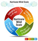 Hurricane Wind Scale Category Chart. An image of a Hurricane Wind Scale Category Chart and windy day cloud Stock Images