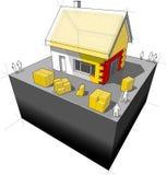 Hus med extra vägg- och takisolering Arkivfoton