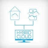 Hybrid- begrepp för molnberäkningsteknologi med stock illustrationer