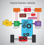 Hybrid Electric vehicle Royalty Free Stock Image