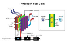 Hydrogen Fuel Cells. Education infographic. Vector design. Hydrogen is a chemical element with chemical symbol H and atomic number 1. With an atomic weight of 1 Stock Photography