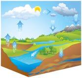 hydrological cirkulering Ångalöneförhöjningar från upphettat vatten Arkivfoto