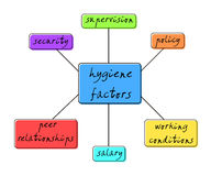 Hygiene factors Stock Images