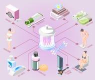 Hygiene Isometric Flowchart. Toothpaste towels bath soap shaving cream wet wipes shower gel tampons elements vector illustration stock illustration