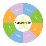 Hypertension circular concept with colors and star Stock Photography