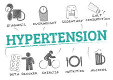 Hypertension risk factors and therapy Royalty Free Stock Photo