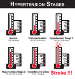 Hypertension stages Stock Photos