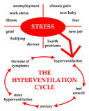 Hyperventilation stock illustration