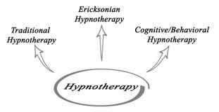 Hypnotherapy图  免版税库存照片