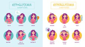 Free Hypoglycemia Symptoms. Hyperglycemia Illnesses Medical Infographics Woman Diabetes Vector Pictures Stock Photography - 176525822