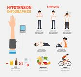 Hypotension infographic Royalty Free Stock Photography