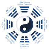I Ching Trigrams Yin Yang Names Meanings. Trigrams or Bagua of I Ching with names and meanings - Yin Yang symbol in the middle. Isolated vector illustration on vector illustration