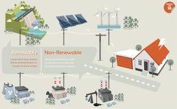 I grafici di informazioni della fonte di energia rinnovabili e non rinnovabili Fotografia Stock Libera da Diritti
