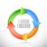 I Know I believe cycle sign illustration. Design over white Stock Photography