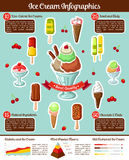 Ice cream vector infographics for fresh desserts. Ice cream infographics template, statistics diagram elements on ice cream desserts consumption, sugar calories Stock Images