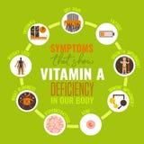 Icone di carenza della vitamina A messe Fotografie Stock