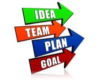 Idé lag, plan, mål i pilar stock illustrationer