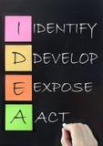 Idéakronym Fotografering för Bildbyråer
