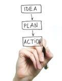 Idée, plan, action Image stock