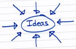 Idées, cerclées et écrites sur le livre blanc. photo stock