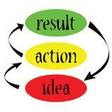 Idea, acción, resultado stock de ilustración