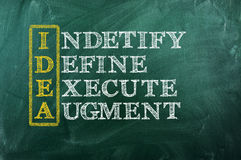 Idea acronym. Indetify,define,execute,augment. Drawn with chalk on a blackboard royalty free stock image