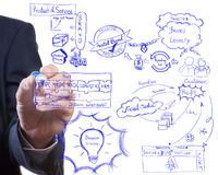 Idea board of business strategy process. Man drawing idea board of business strategy process, brading  and modern marketing Royalty Free Stock Images