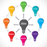 Idea concept word in bulb Royalty Free Stock Photos