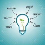 Idea del márketing de negocio Imagen de archivo