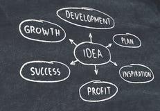 Idea diagram on blackboard Stock Image