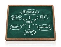 Idea diagram on blackboard Stock Photos