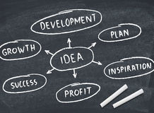 Idea diagram Royalty Free Stock Photo