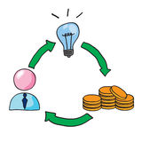 Idea investment growth. Idea, investment and growth concept. hand drawn illustration stock illustration