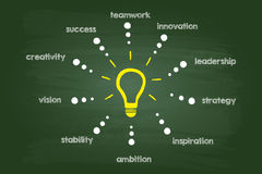 Idea Light Bulb Stock Images