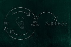 Idea light bulb icon into Try and Try Again until Success graph. With repetitive cycle and arrows, concept of the innovation process Royalty Free Stock Photography