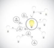 Idea light bulb network connection illustration Stock Photos