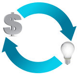 Idea and money cycle illustration design Royalty Free Stock Photos